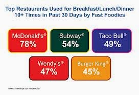 factors affecting customers of fast food Factors affecting customer satisfaction in fast food sector, 978-3-659-61906-9, 9783659619069, 365961906x, management, the fast food industry is on an upward trend the demand for fast food product is now growing as it is convenience which suits the lifestyle of customers.