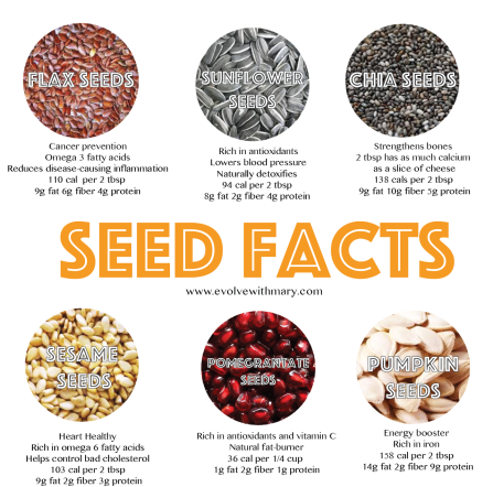 The truth about seeds